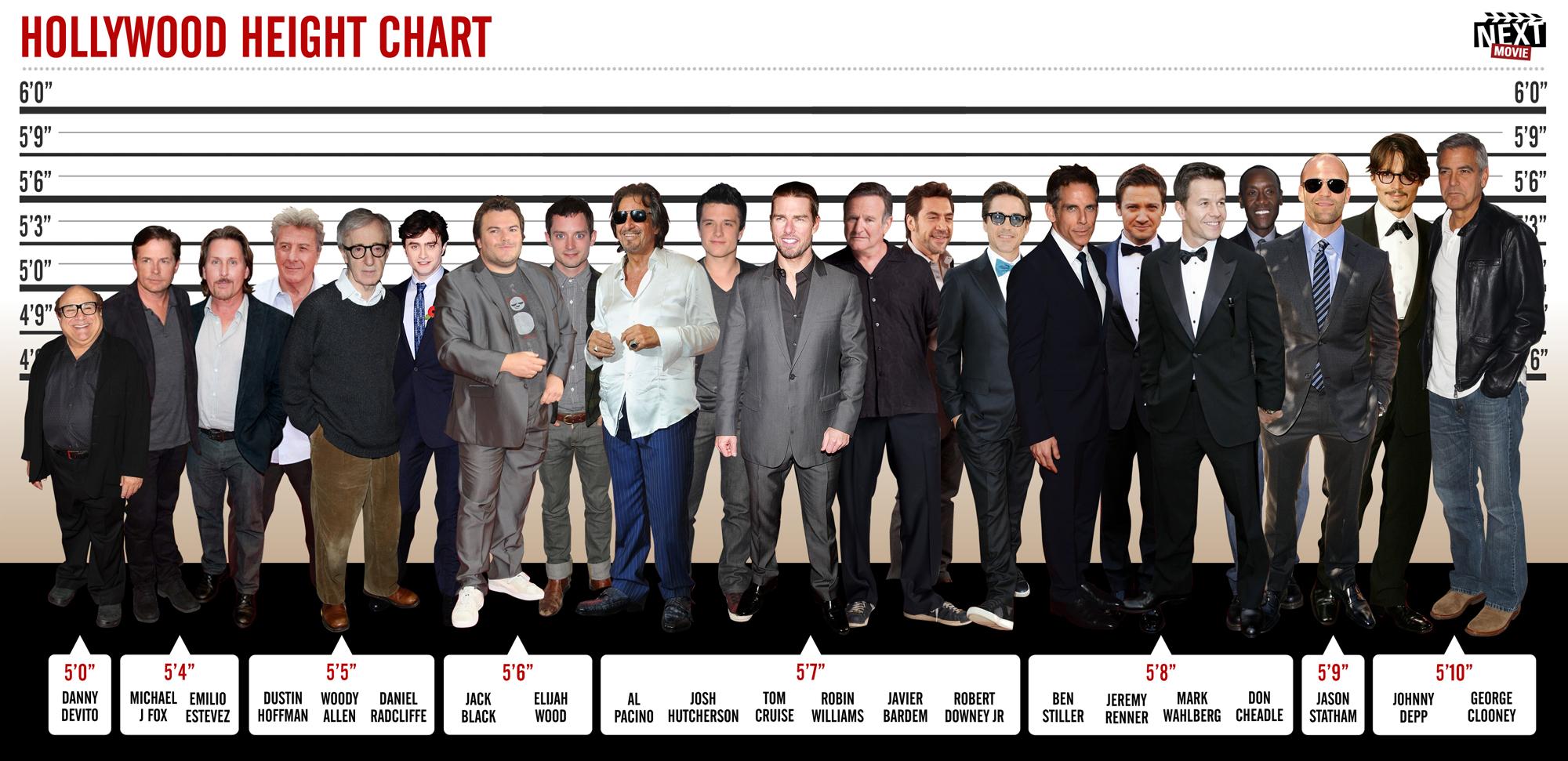 Самые низкие актеры Голливуда