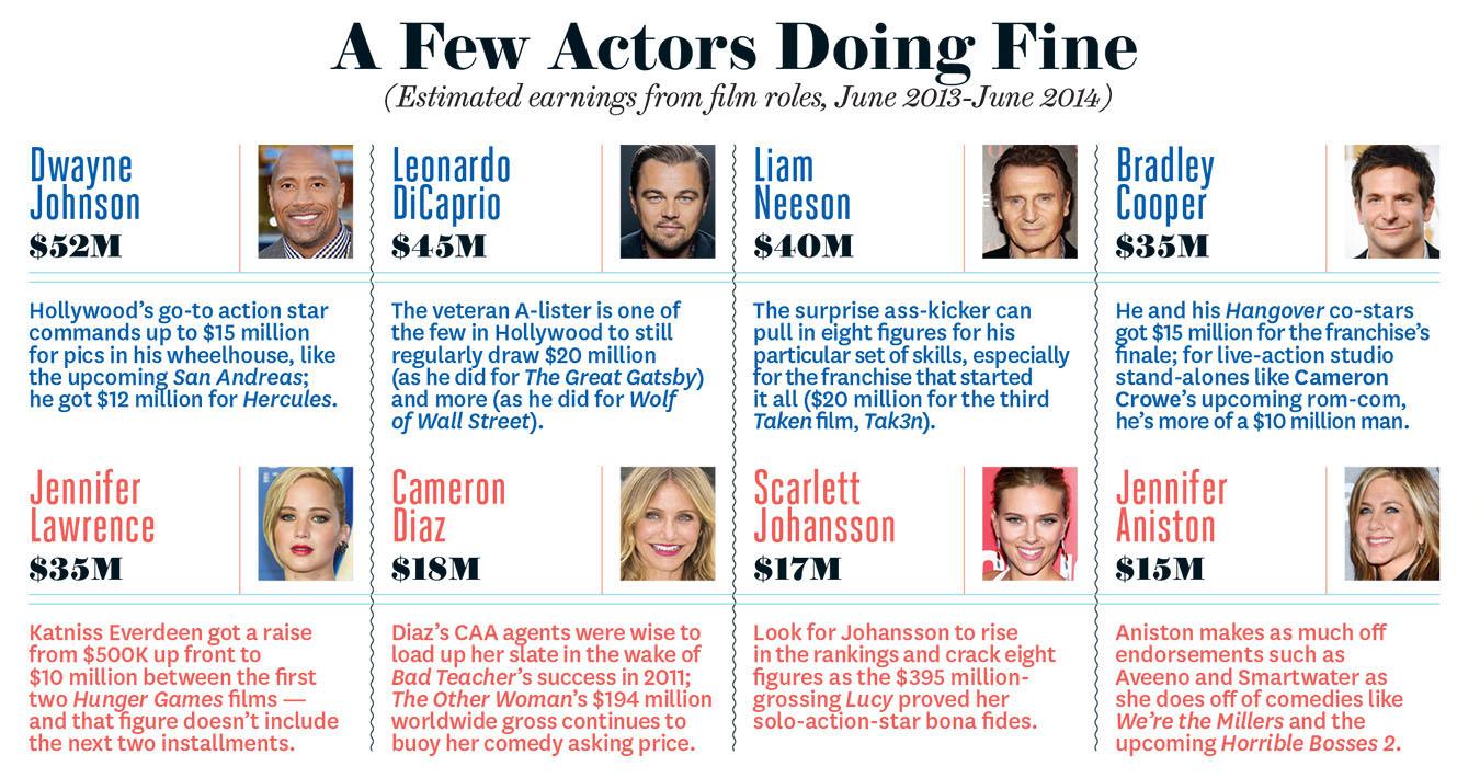 Сколько зарабатывают актеры