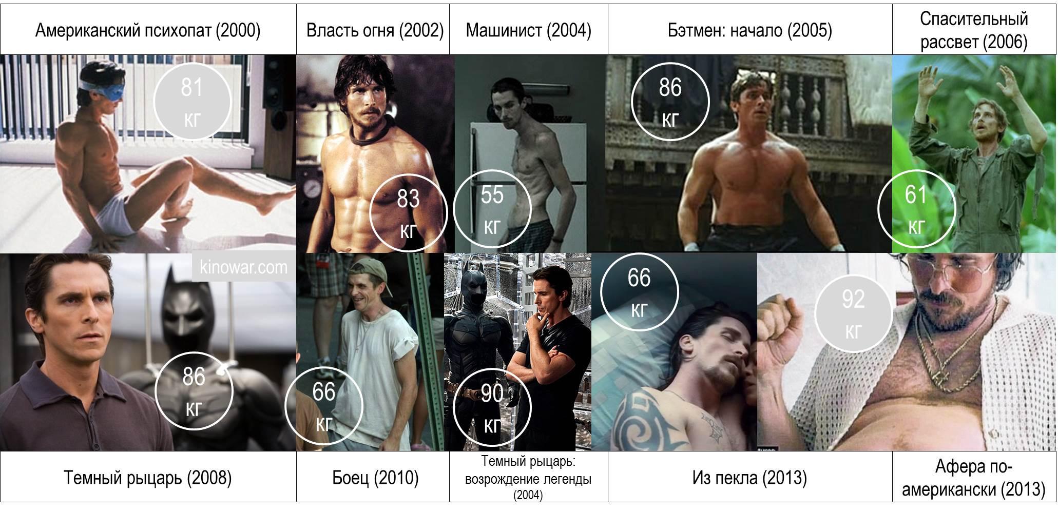 Трансформация веса тела Кристиана Бэйла в его фильмах Christian Bale weight changes