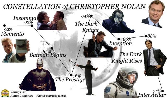 Созвездие Кристофера Нолана инфографика Rotten Tomatoes
