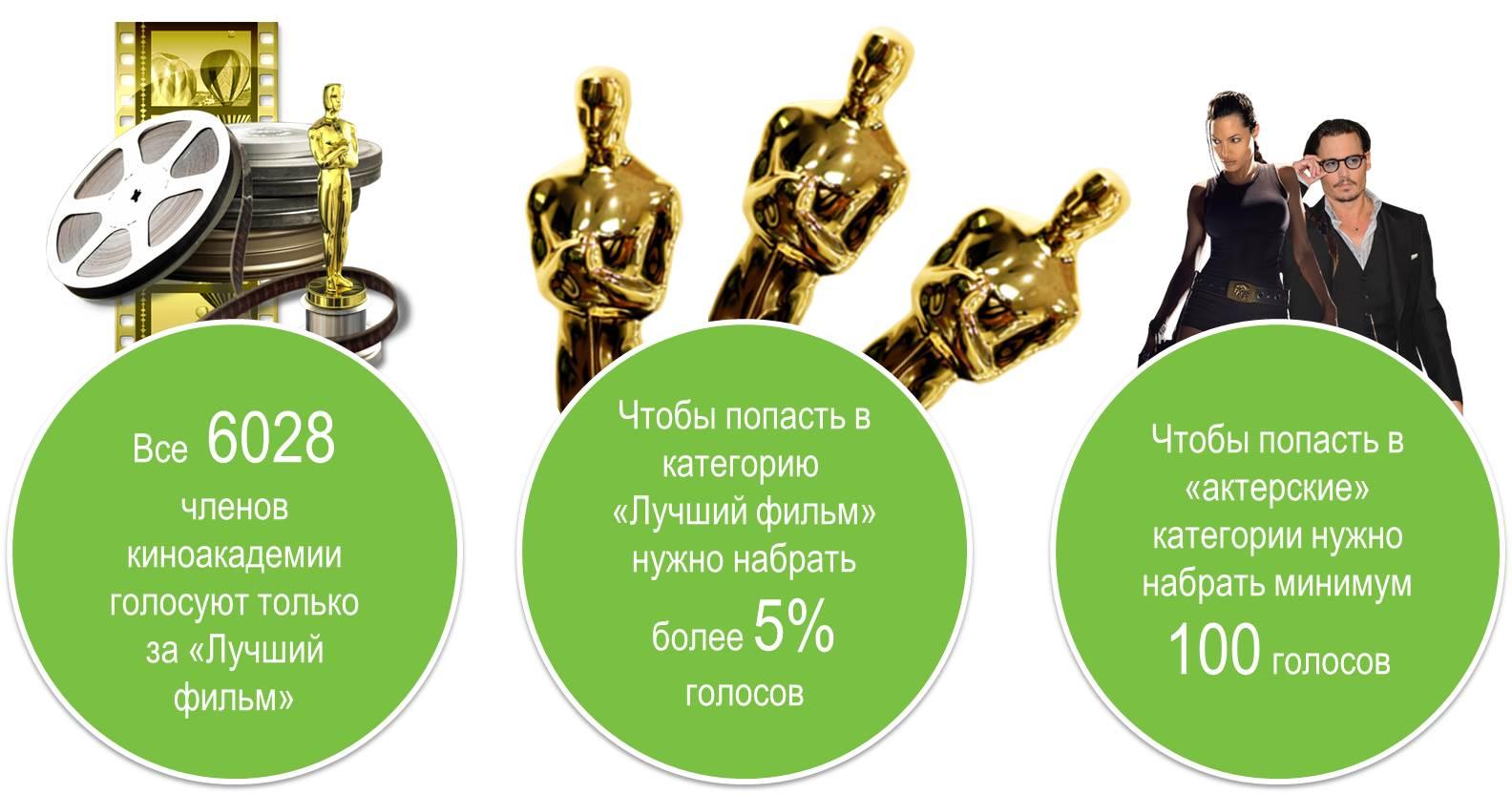 Как голосуют за Оскар