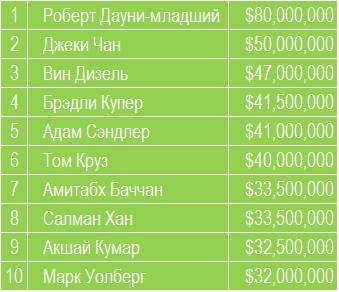 Сколько заработали актеры в 2015 году