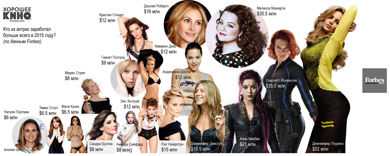 Сколько зарабатывают звезды Голливуда