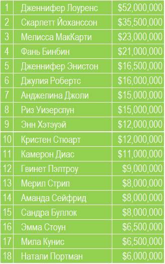Сколько заработали актрисы в 2015 году