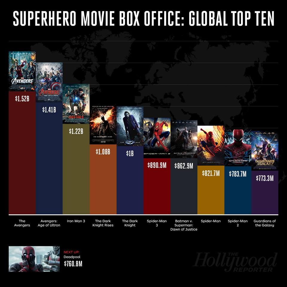 10 самых кассовых фильмов о супергероях в мировом прокате